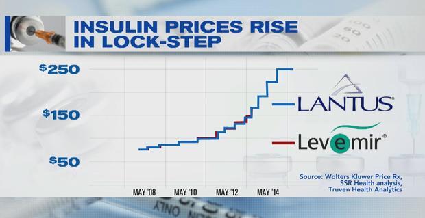 Jordan Between Insulin Nearly Cost A Tripled Of 2002