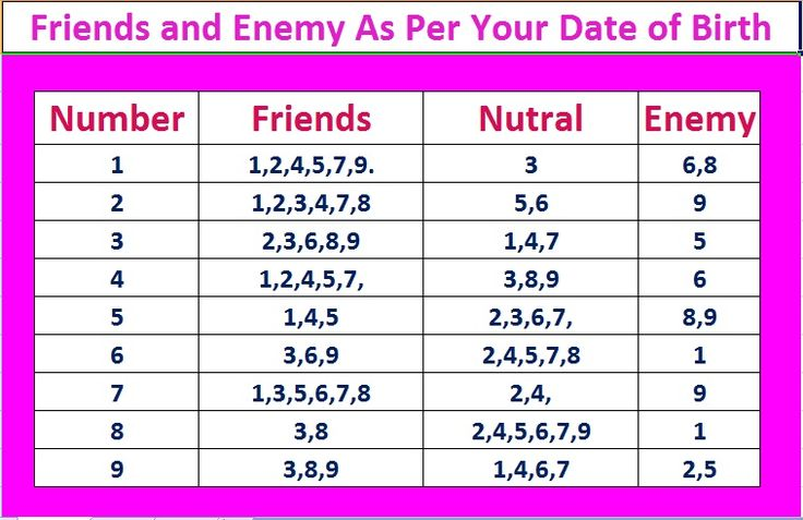 Numerology 7 Dating