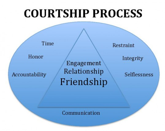 With Courtship Dating